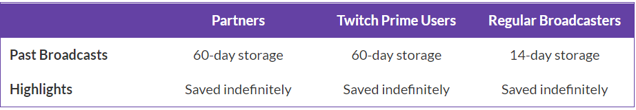 How long Twitch videos are saved on Twitch